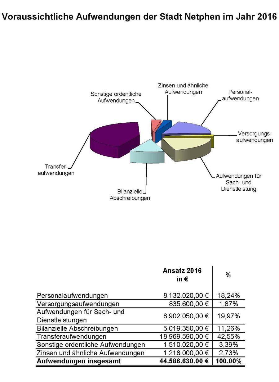 Ordentliche Aufwendungen 2015