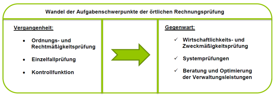 Rechnungsprüfung Stadt Netphen